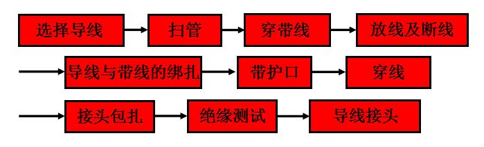 管内穿线施工工艺流程解读
