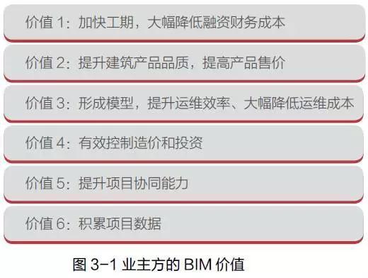 业主方BIM应用主要价值、误区与成功路径