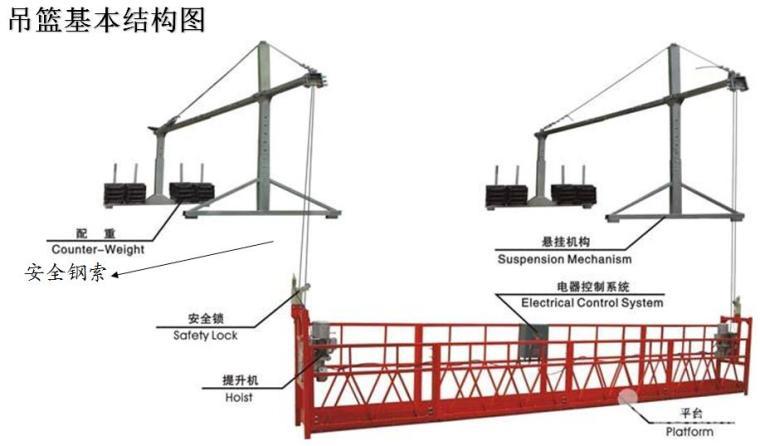 建筑工程吊篮作业安全培训材料PPT(80页)