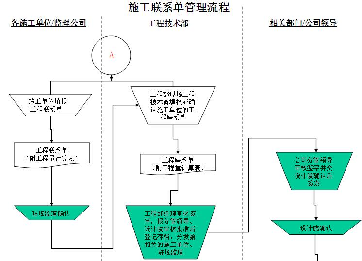 房地产开发项目管理流程图