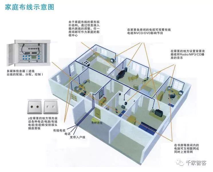 家庭装修弱电布线施工规范及常见问题