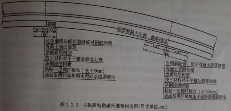 粘贴碳纤维加固法(word,5页)