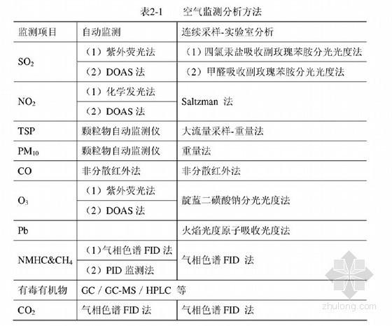 [硕士]环境监测及废水处理工艺设计研究[2011]
