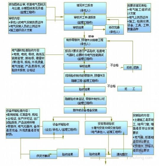 [浙江]办公楼电气安装工程监理实施细则