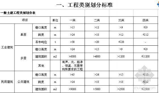 湖北省2003费用定额(电子版)