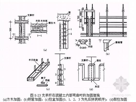 建筑工程滑升模板施工技术讲解(计算书)