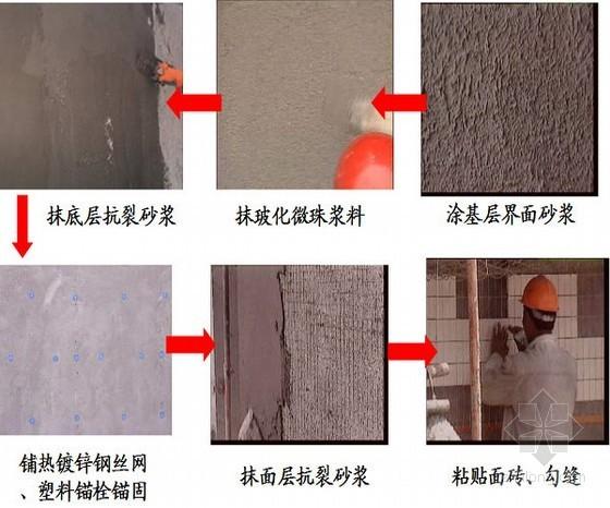 建筑工程玻化微珠外墙内保温施工工艺标准做法讲义(附图丰富)