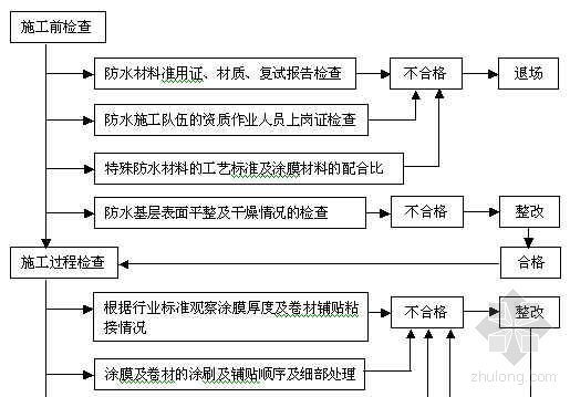 防水工程专职质量检验核定工作流程图