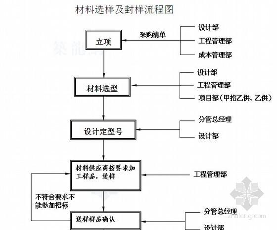 房地产公司材料设备采购全面管理制度(图表41页)