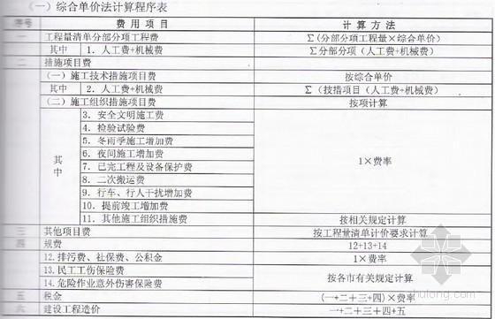 浙江建设工程施工费用定额(2010完整版)