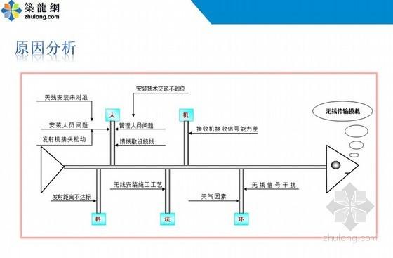 [QC成果]提高无线视频监控图像的清晰度