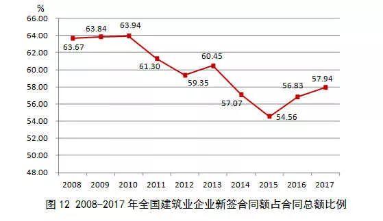 2017年建筑业发展统计分析_12