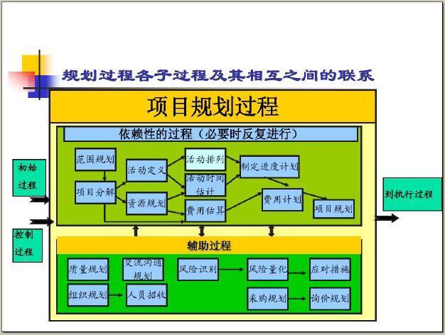 房地产行业项目管理知识大全(193页,案例分析)