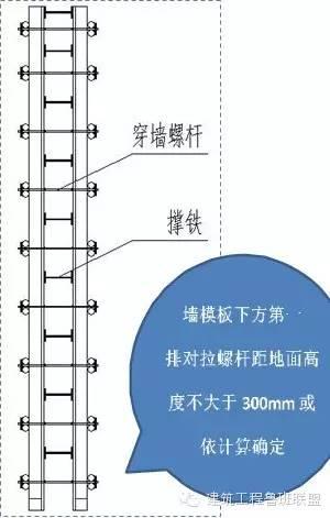 如此齐全的标准化土建施工(模板、钢筋、混凝土、砌筑)现场看看_10