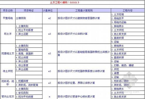 2013版建设工程量清单计价规范子目索引(EXCEL版)