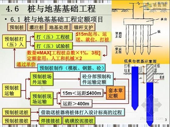 [预算入门]桩与地基基础工程量计算规则及实例精讲讲义(大量图表)