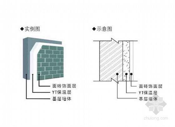 建筑节能监理实施细则(通用版 范本)