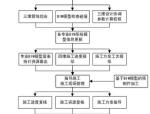 【BIM案例】兰州鸿运金茂BIM技术应用方案(共44页)