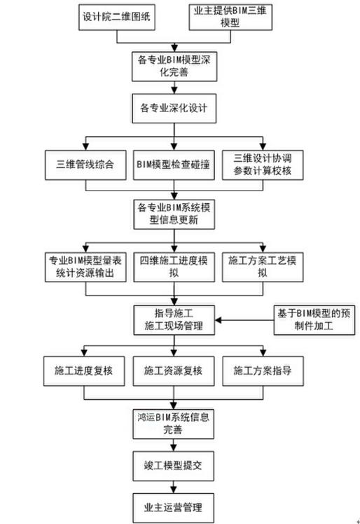 [BIM案例]兰州鸿运金茂BIM技术应用方案(共44页)