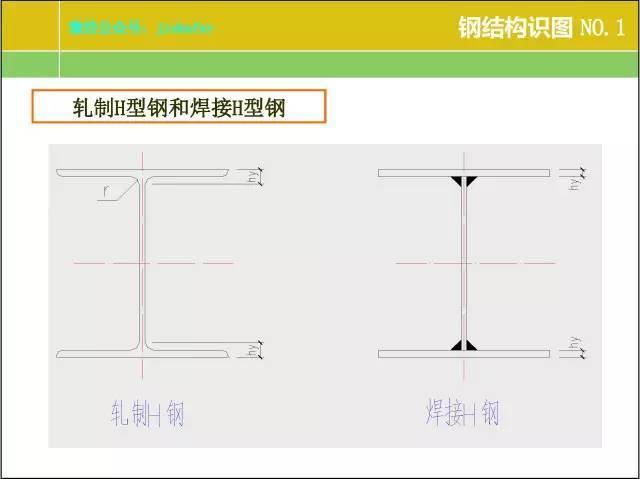 钢结构识图、算量、报价要点总结