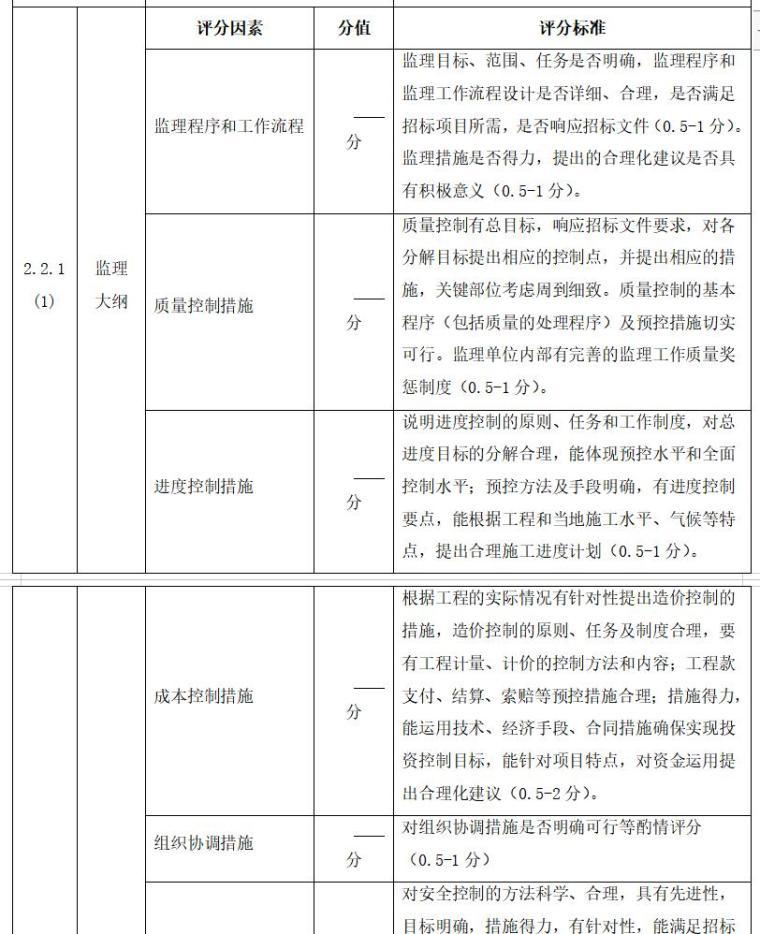 建设项目工程监理招标文件-监理大纲
