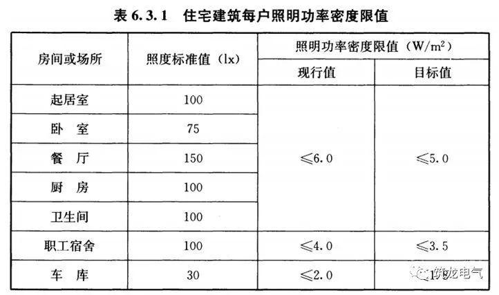 JGJ242-2011《住宅建筑电气设计规范》解读,建议设计人员收藏!_12