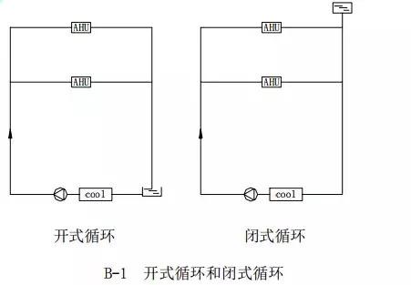中央空调水系统设计教程_2
