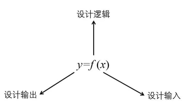 结构参数化设计杂谈_4