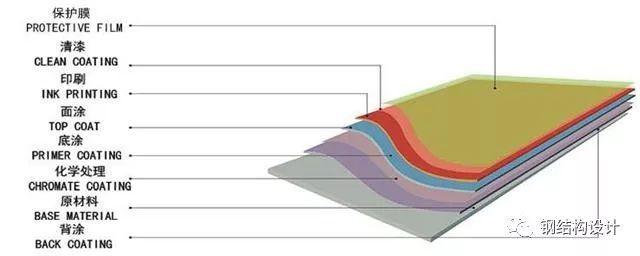 建筑钢结构设计阶段的工程造价控制