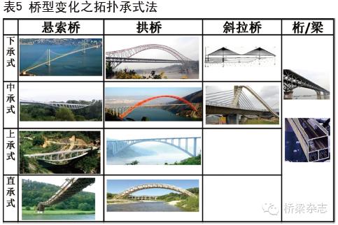 两百年来桥梁结构的组合与演变_21