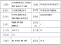 [郑州]港区地下通道安全文明施工专项方案