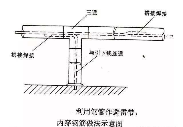 屋面避雷安装优质做法_6