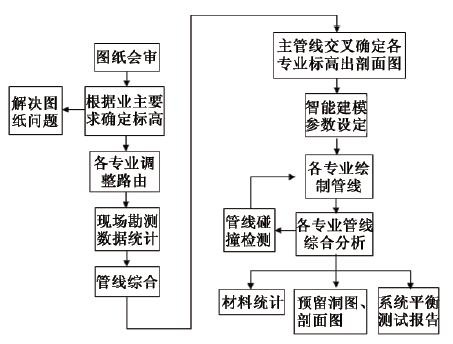 BIM技术在南昌某站房机电安装工程中的应用