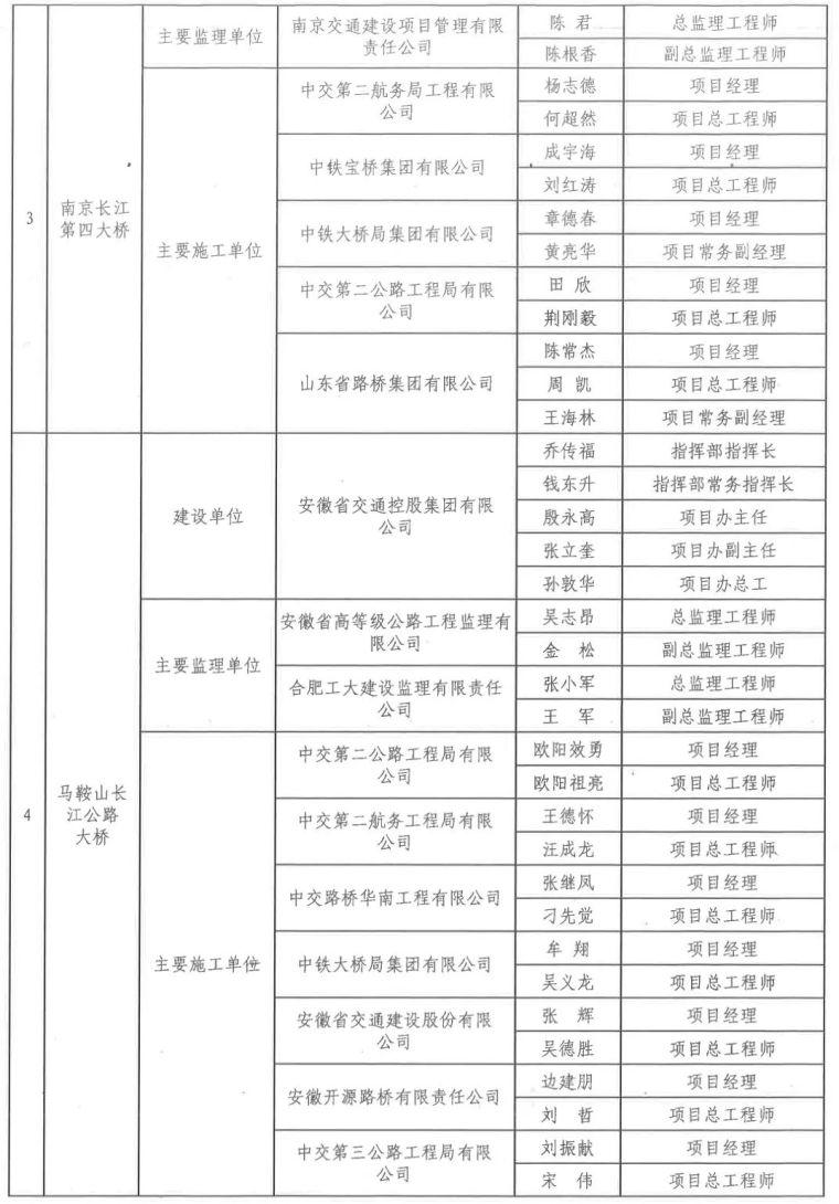 中国公路优质工程220名幕后英雄获交通运输部表扬,有你认识的吗_2