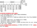 2014年一级建造师建设工程项目管理讲义(共200页)