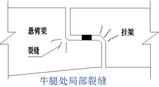 连续梁及悬臂梁桥常见病害及加固设计图文,很实用!