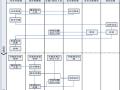 施工现场管理手册及安全技术交底(147页)