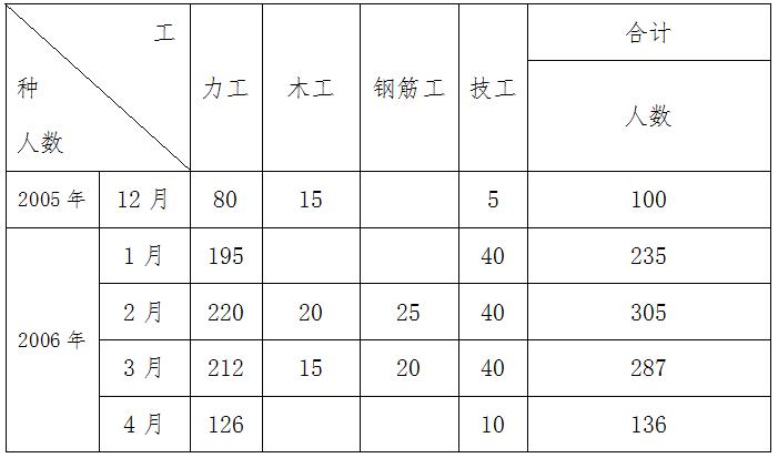 江西省萍乡市芦溪县田心水库除险加固工程施工组织设计