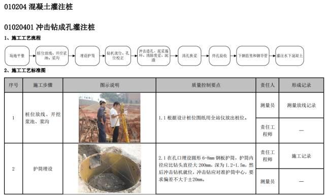 建筑工程施工工艺质量管理标准化指导手册_29