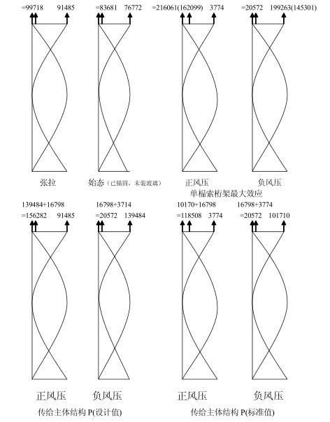 拉索式幕墙介绍(PDF,47页)_1
