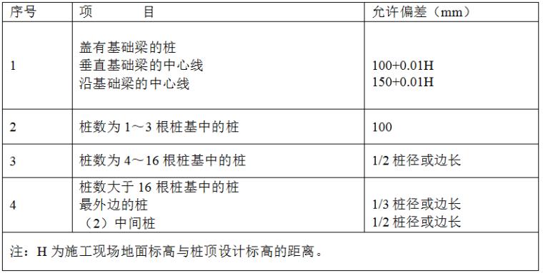 上海虹桥机场西航站楼桩基工程(预应力高强混凝土管桩)施工组织