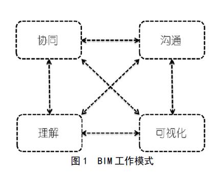 1662.BIM技术在城市规划微环境模拟中的应用