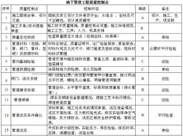 [南京]六合基地施工管理细则(图文丰富)