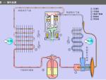 空调系统工作原理及故障判断维修