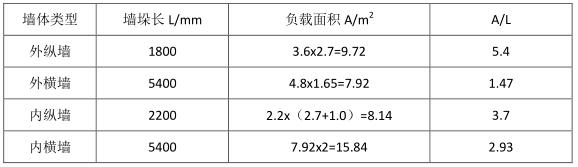 砌体结构设计计算书-清华大学(PDF,15页)_2