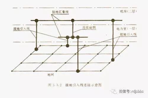 招投标中常见的52个行话资料下载-知识普及:防雷接地中的常用工程术语解析(1)