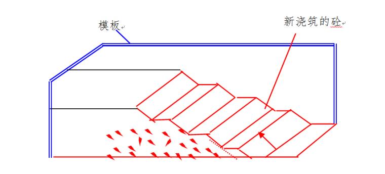 桩基开敞式水闸改建工程施工组织设计