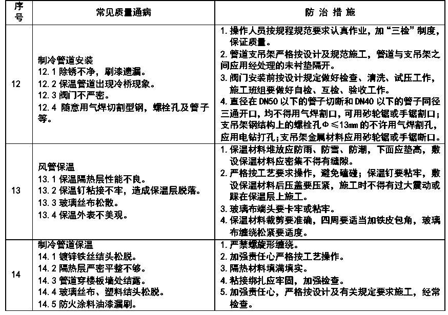 通风与空调安装工程施工质量监理实施细则参考手册_19