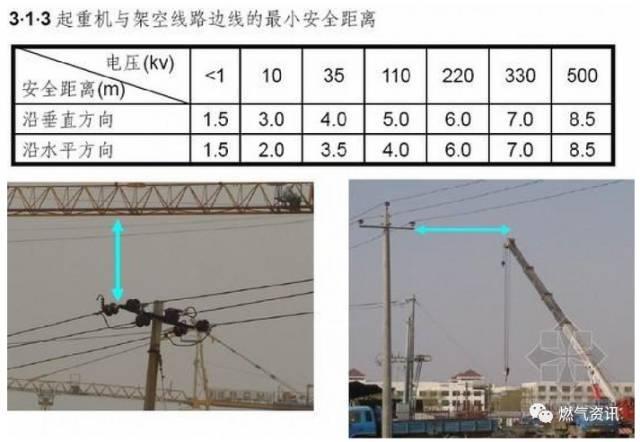 燃气工程施工安全培训(现场图片全了)_64