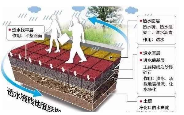 【干货!】几大硬质铺装施工问题解决方法!!!_4